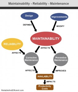 Relations between Maintainability - Reliability - Maintenance