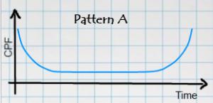 Pattern A